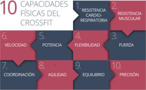 crossfit capacidades fuerza resistencia deporte
